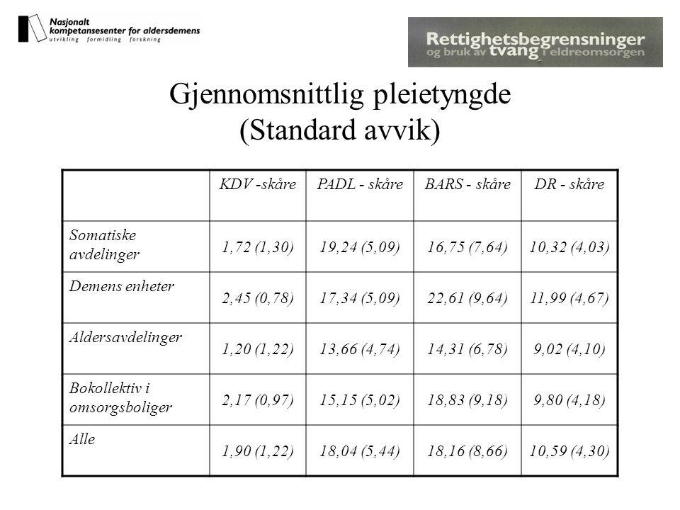 Gjennomsnittlig pleietyngde (Standard avvik) KDV -skårePADL - skåreBARS - skåreDR - skåre Somatiske avdelinger 1,72 (1,30)19,24 (5,09)16,75 (7,64)10,32 (4,03) Demens enheter 2,45 (0,78)17,34 (5,09)22,61 (9,64)11,99 (4,67) Aldersavdelinger 1,20 (1,22)13,66 (4,74)14,31 (6,78)9,02 (4,10) Bokollektiv i omsorgsboliger 2,17 (0,97)15,15 (5,02)18,83 (9,18)9,80 (4,18) Alle 1,90 (1,22)18,04 (5,44)18,16 (8,66)10,59 (4,30)