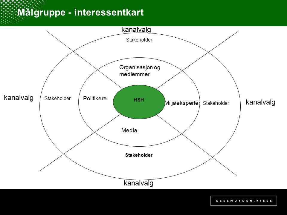 Målgruppe - interessentkart Stakeholder HSH Organisasjon og medlemmer Politikere Media Miljøeksperter Stakeholder kanalvalg