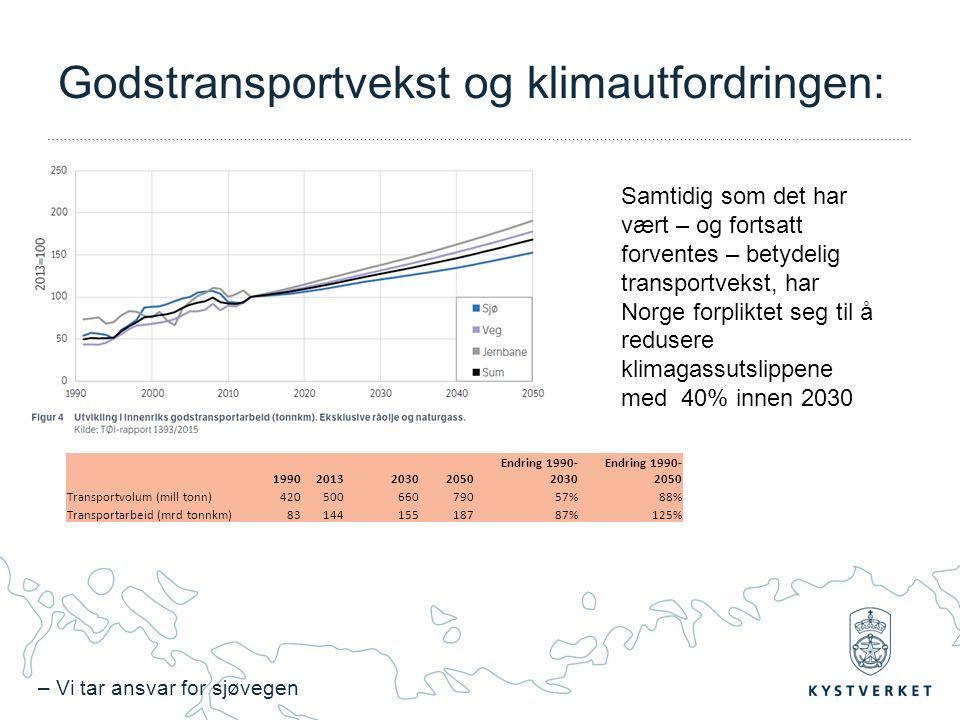 – Vi tar ansvar for sjøvegen Godstransportvekst og klimautfordringen: 1990201320302050 Endring 1990- 2030 Endring 1990- 2050 Transportvolum (mill tonn)42050066079057%88% Transportarbeid (mrd tonnkm)8314415518787%125% Samtidig som det har vært – og fortsatt forventes – betydelig transportvekst, har Norge forpliktet seg til å redusere klimagassutslippene med 40% innen 2030