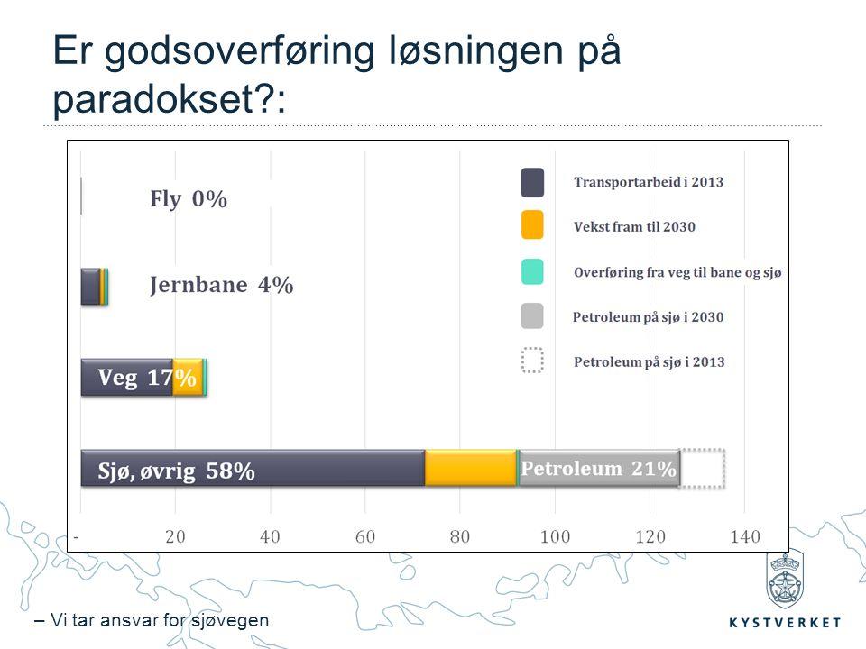 – Vi tar ansvar for sjøvegen Er godsoverføring løsningen på paradokset :