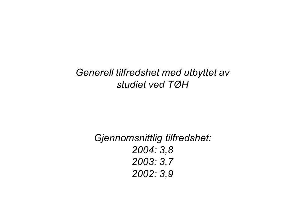 Generell tilfredshet med utbyttet av studiet ved TØH Gjennomsnittlig tilfredshet: 2004: 3,8 2003: 3,7 2002: 3,9