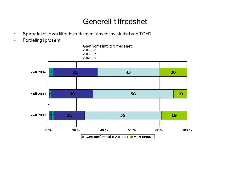 Generell tilfredshet Spørretekst: Hvor tilfreds er du med utbyttet av studiet ved TØH? Fordeling i prosent: Gjennomsnittlig tilfredshet: 2004: 3,8 200