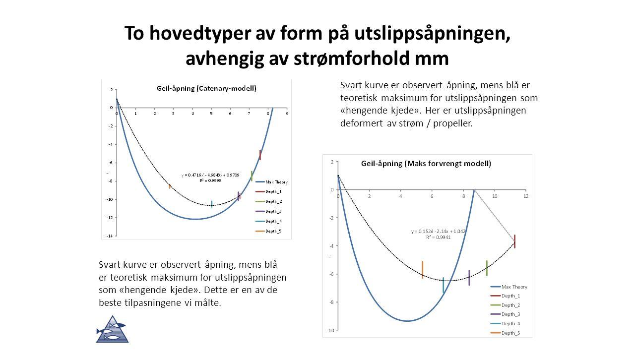 Svart kurve er observert åpning, mens blå er teoretisk maksimum for utslippsåpningen som «hengende kjede».