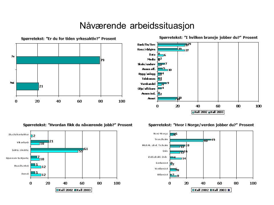 Spørretekst: Er du for tiden yrkesaktiv Prosent Spørretekst: Hvordan fikk du nåværende jobb Prosent Spørretekst: I hvilken bransje jobber du Prosent Spørretekst: Hvor i Norge/verden jobber du Prosent