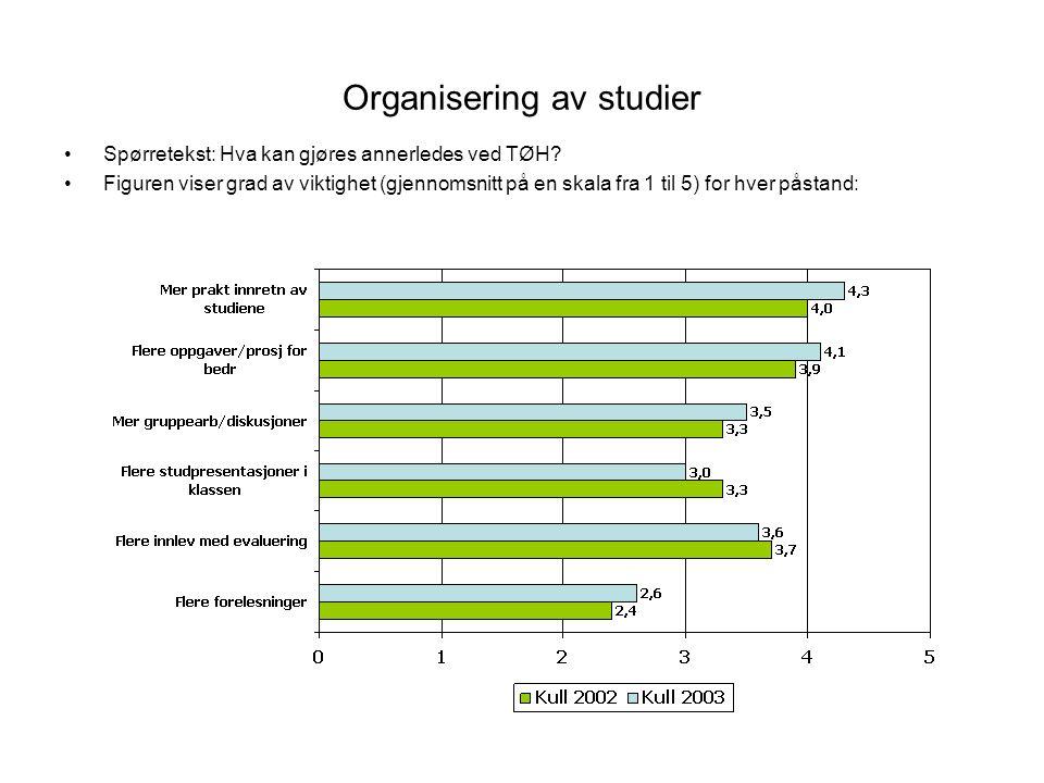 Organisering av studier Spørretekst: Hva kan gjøres annerledes ved TØH? Figuren viser grad av viktighet (gjennomsnitt på en skala fra 1 til 5) for hve