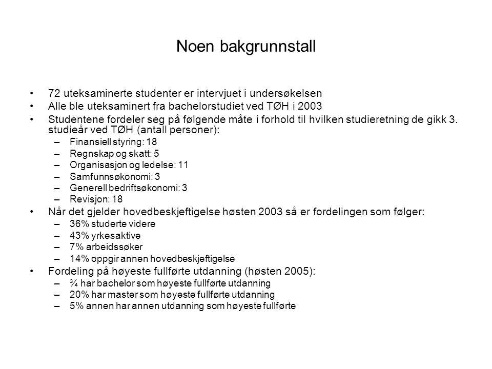 Generell tilfredshet med utbyttet av studiet ved TØH Gjennomsnittlig tilfredshet: 2003: 3,7 2002: 3,9