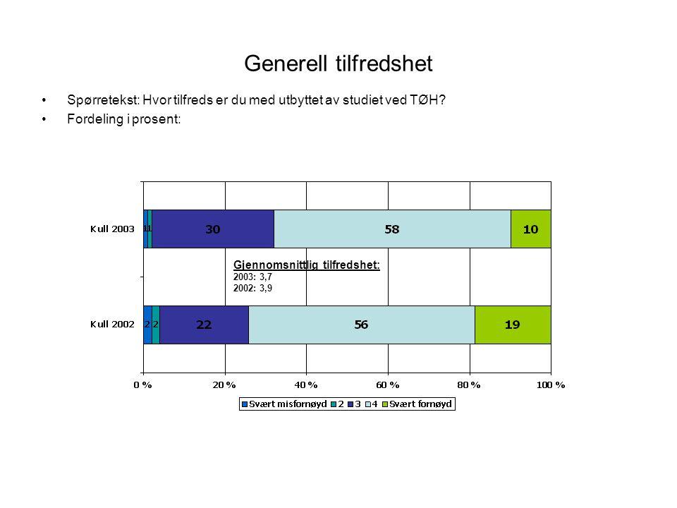 Generell tilfredshet Spørretekst: Hvor tilfreds er du med utbyttet av studiet ved TØH? Fordeling i prosent: Gjennomsnittlig tilfredshet: 2003: 3,7 200