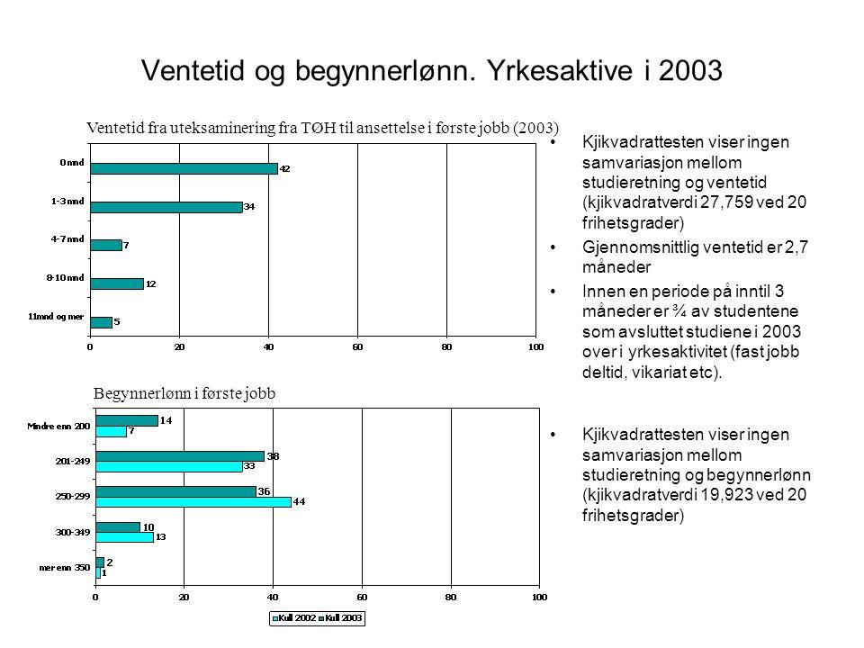 Videre studier 32 personer oppgir at de har studert videre etter uteksaminasjon fra det treårige økonomistudiet ved TØH.