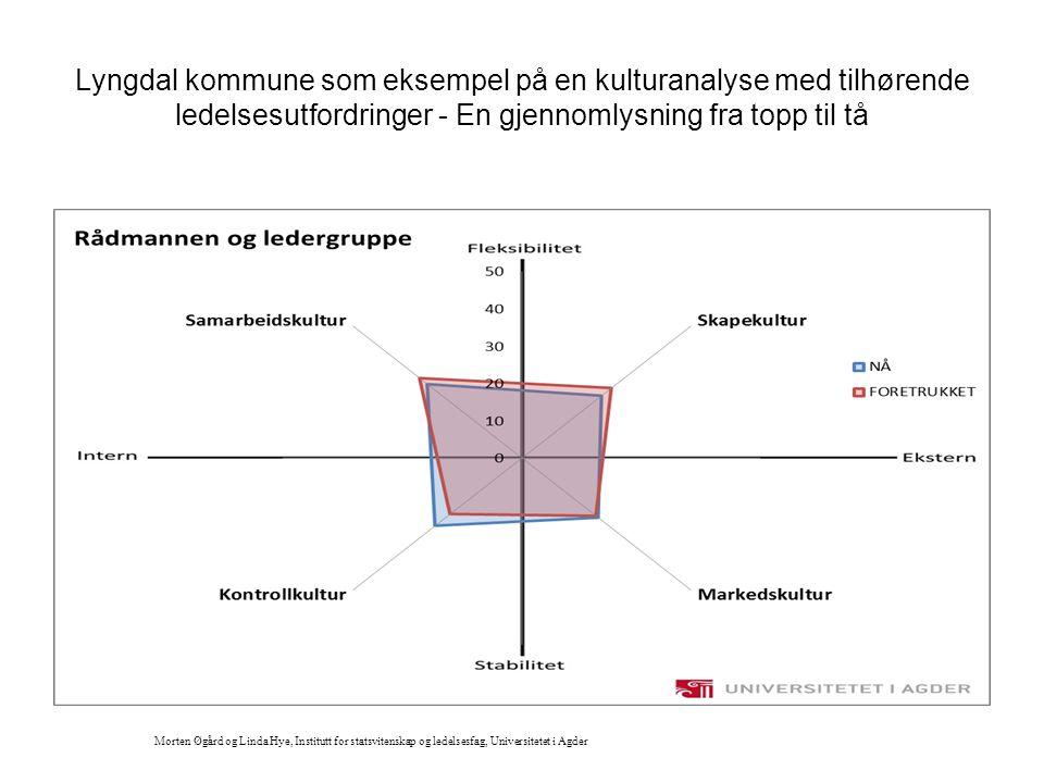 Lyngdal kommune som eksempel på en kulturanalyse med tilhørende ledelsesutfordringer - En gjennomlysning fra topp til tå Morten Øgård og Linda Hye, In