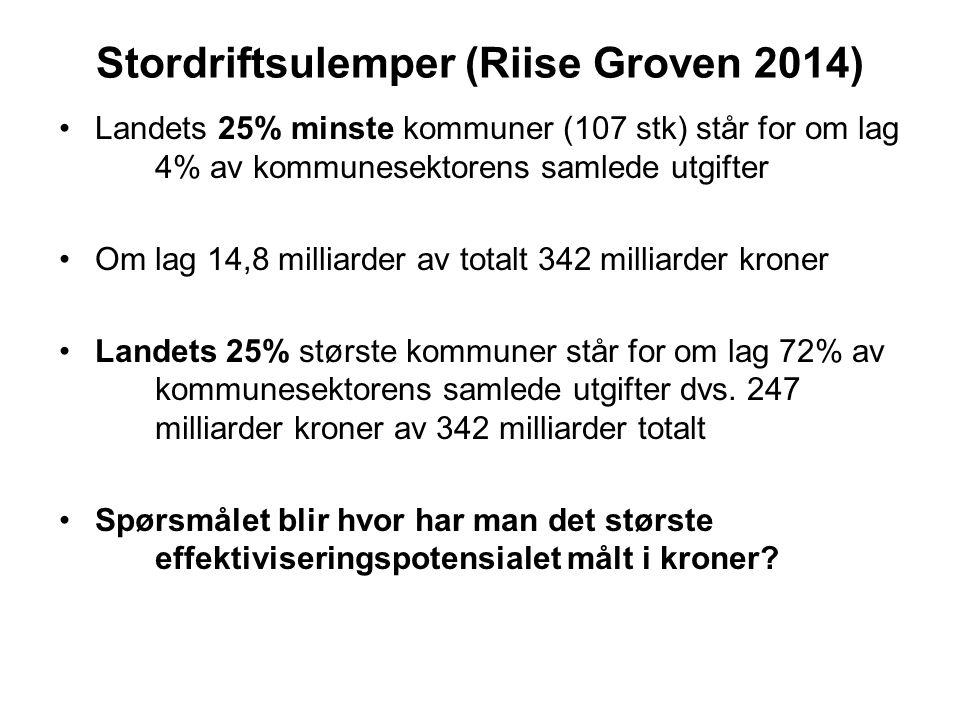 Stordriftsulemper (Riise Groven 2014) Landets 25% minste kommuner (107 stk) står for om lag 4% av kommunesektorens samlede utgifter Om lag 14,8 millia