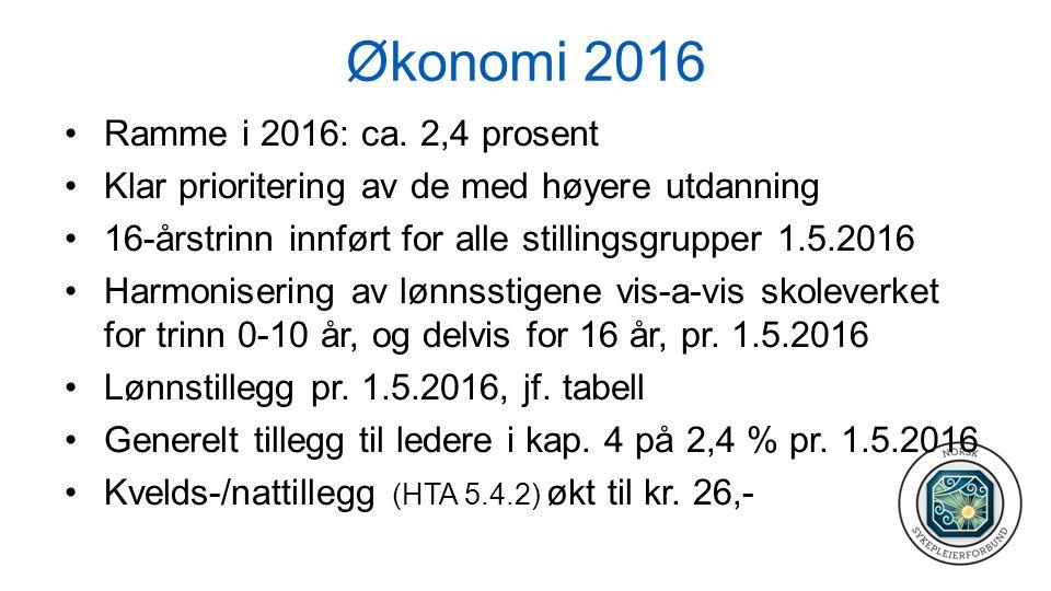 Økonomi 2016 Ramme i 2016: ca.