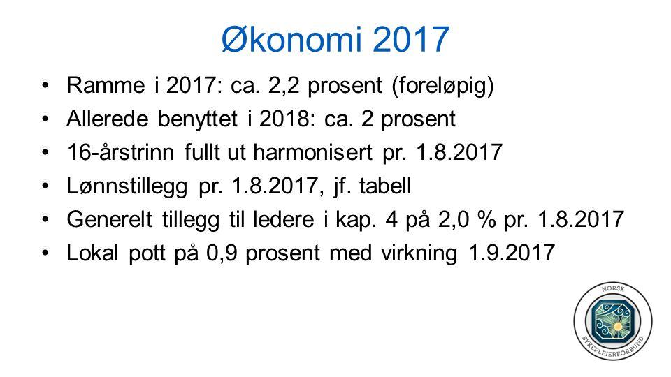 Økonomi 2017 Ramme i 2017: ca. 2,2 prosent (foreløpig) Allerede benyttet i 2018: ca.