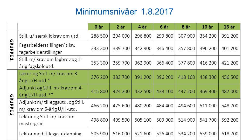 Minimumsnivåer 1.8.2017 0 år 2 år 4 år 6 år 8 år10 år 16 år GRUPPE 1 Still.