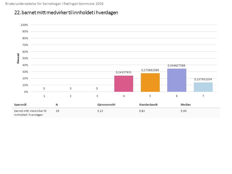 22. barnet mitt medvirker til innholdet i hverdagen Brukerundersøkelse for barnehager i Rælingen kommune 2016 SpørsmålNGjennomsnittStandardavvikMedian