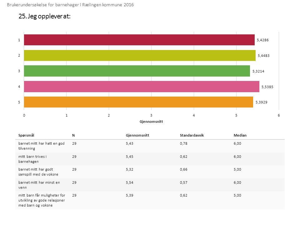 25. Jeg opplever at: Brukerundersøkelse for barnehager i Rælingen kommune 2016 SpørsmålNGjennomsnittStandardavvikMedian barnet mitt har hatt en god ti