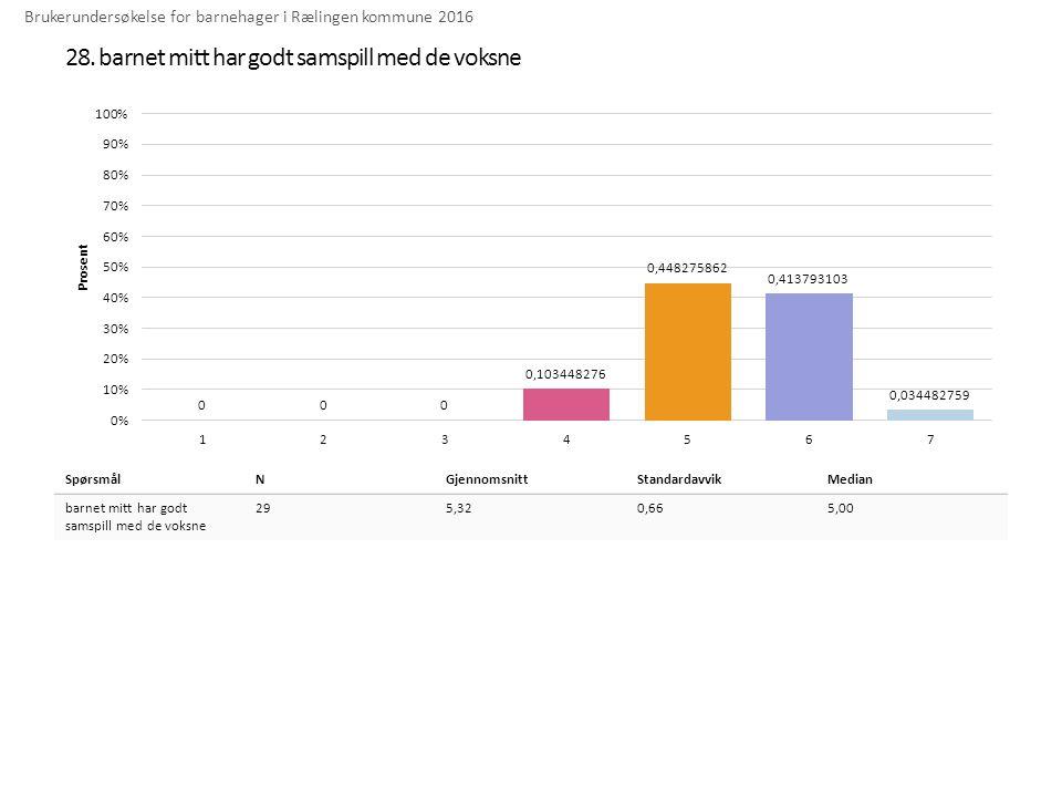28. barnet mitt har godt samspill med de voksne Brukerundersøkelse for barnehager i Rælingen kommune 2016 SpørsmålNGjennomsnittStandardavvikMedian bar