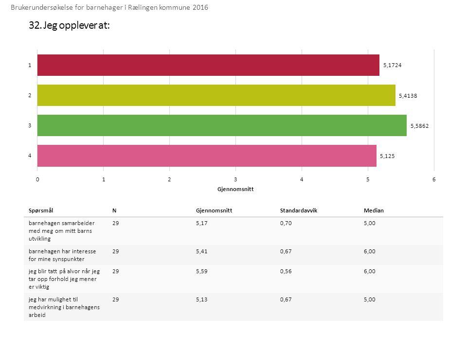 32. Jeg opplever at: Brukerundersøkelse for barnehager i Rælingen kommune 2016 SpørsmålNGjennomsnittStandardavvikMedian barnehagen samarbeider med meg