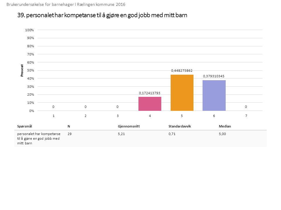 39. personalet har kompetanse til å gjøre en god jobb med mitt barn Brukerundersøkelse for barnehager i Rælingen kommune 2016 SpørsmålNGjennomsnittSta