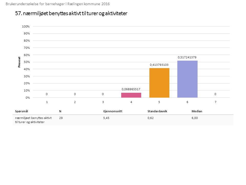 57. nærmiljøet benyttes aktivt til turer og aktiviteter Brukerundersøkelse for barnehager i Rælingen kommune 2016 SpørsmålNGjennomsnittStandardavvikMe
