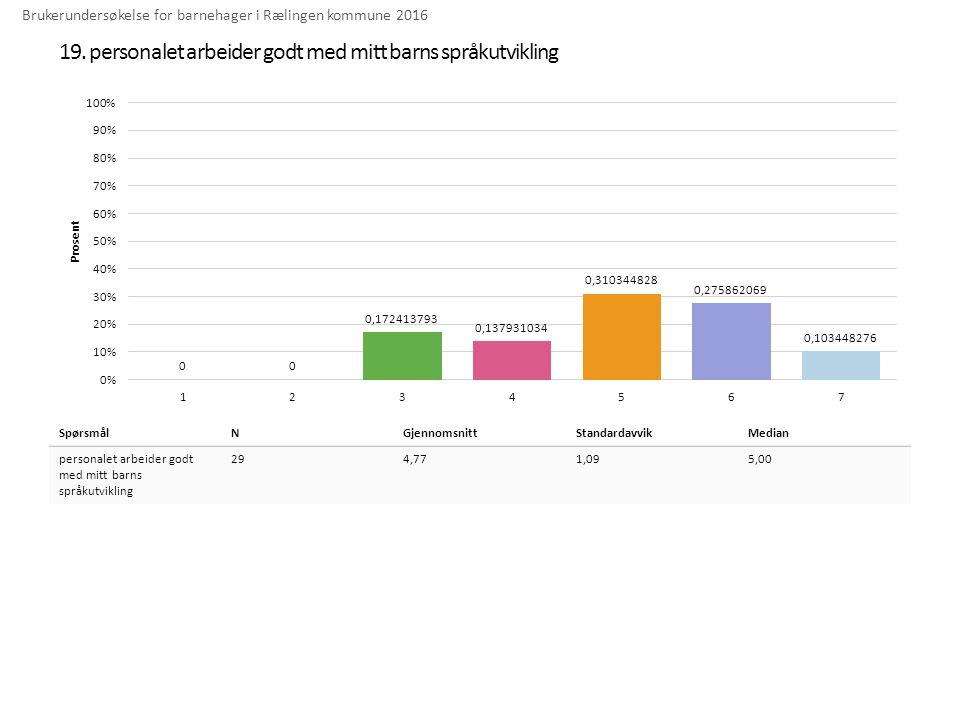 19. personalet arbeider godt med mitt barns språkutvikling Brukerundersøkelse for barnehager i Rælingen kommune 2016 SpørsmålNGjennomsnittStandardavvi