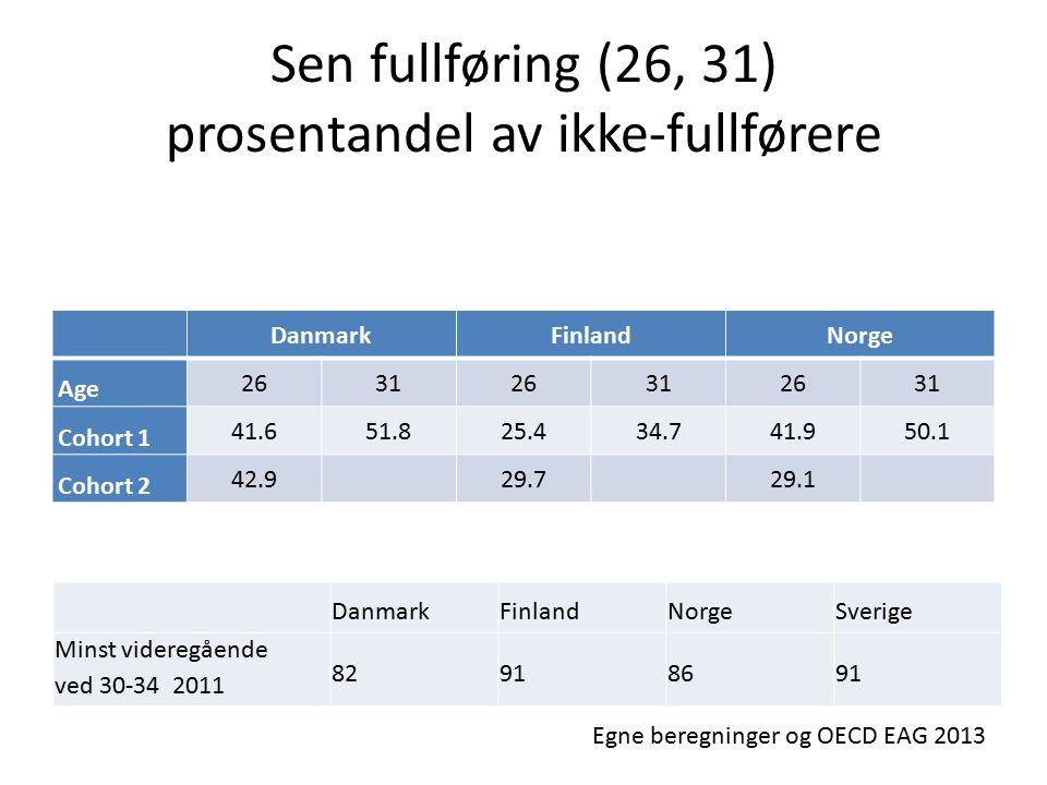 Sen fullføring (26, 31) prosentandel av ikke-fullførere DanmarkFinlandNorge Age 263126312631 Cohort 1 41.651.825.434.741.950.1 Cohort 2 42.929.729.1 DanmarkFinlandNorgeSverige Minst videregående ved 30-34 2011 82918691 Egne beregninger og OECD EAG 2013