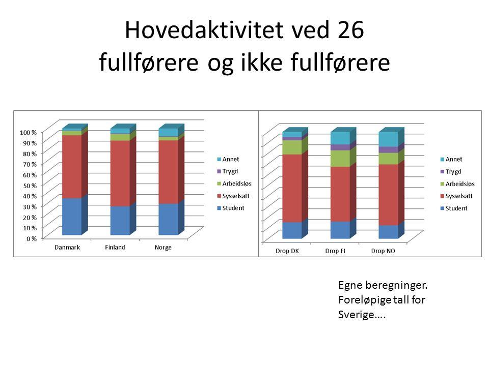 Hovedaktivitet ved 26 fullførere og ikke fullførere Egne beregninger. Foreløpige tall for Sverige….