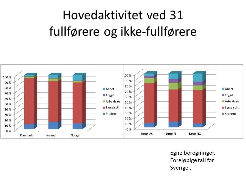 Hovedaktivitet ved 31 fullførere og ikke-fullførere Egne beregninger. Foreløpige tall for Sverige..