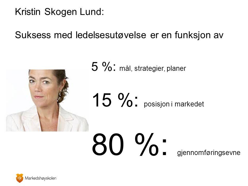 5 %: mål, strategier, planer 15 %: posisjon i markedet 80 %: gjennomføringsevne Kristin Skogen Lund: Suksess med ledelsesutøvelse er en funksjon av