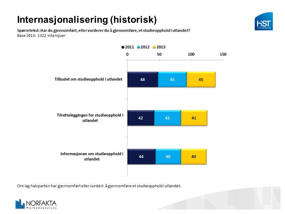 Internasjonalisering (historisk) Spørretekst: Har du gjennomført, eller vurderer du å gjennomføre, et studieopphold i utlandet.