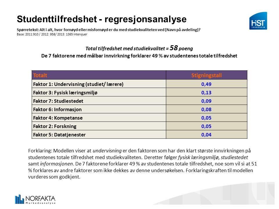 Studenttilfredshet - regresjonsanalyse Spørretekst: Alt i alt, hvor fornøyd eller misfornøyd er du med studiekvaliteten ved [Navn på avdeling].