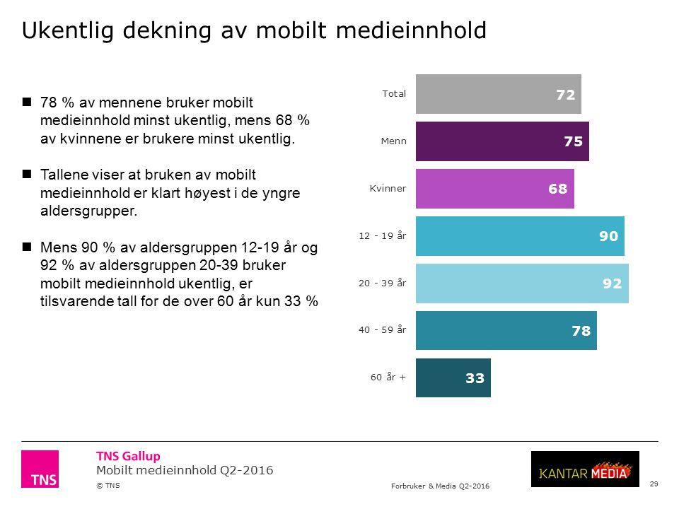 Mobilt medieinnhold Q2-2016 © TNS Forbruker & Media Q2-2016 Ukentlig dekning av mobilt medieinnhold 78 % av mennene bruker mobilt medieinnhold minst ukentlig, mens 68 % av kvinnene er brukere minst ukentlig.