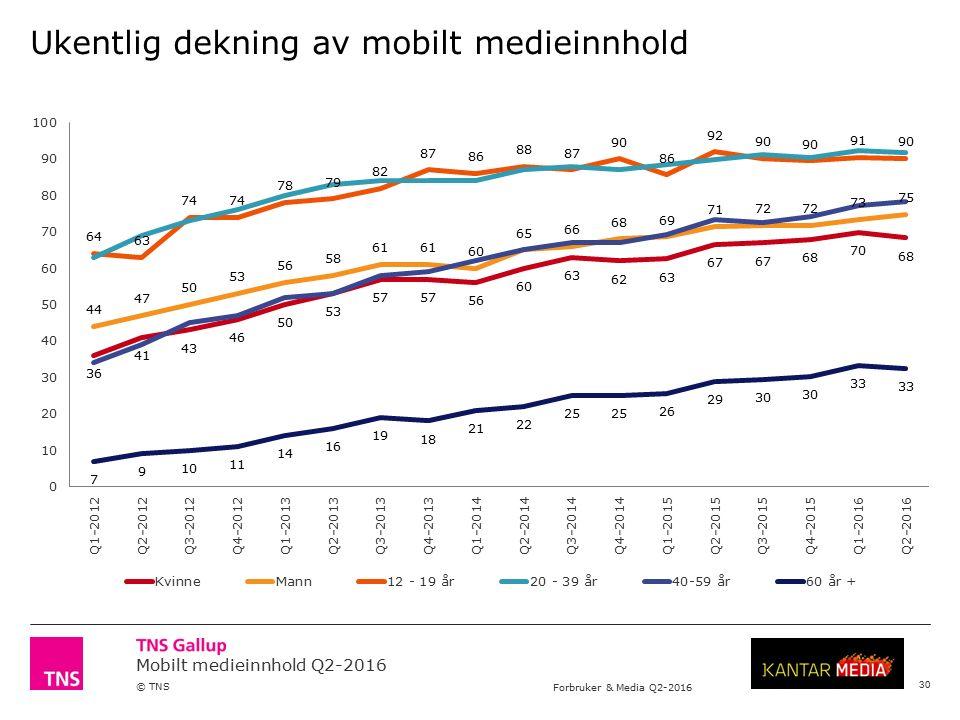 Mobilt medieinnhold Q2-2016 © TNS Forbruker & Media Q2-2016 Ukentlig dekning av mobilt medieinnhold 30
