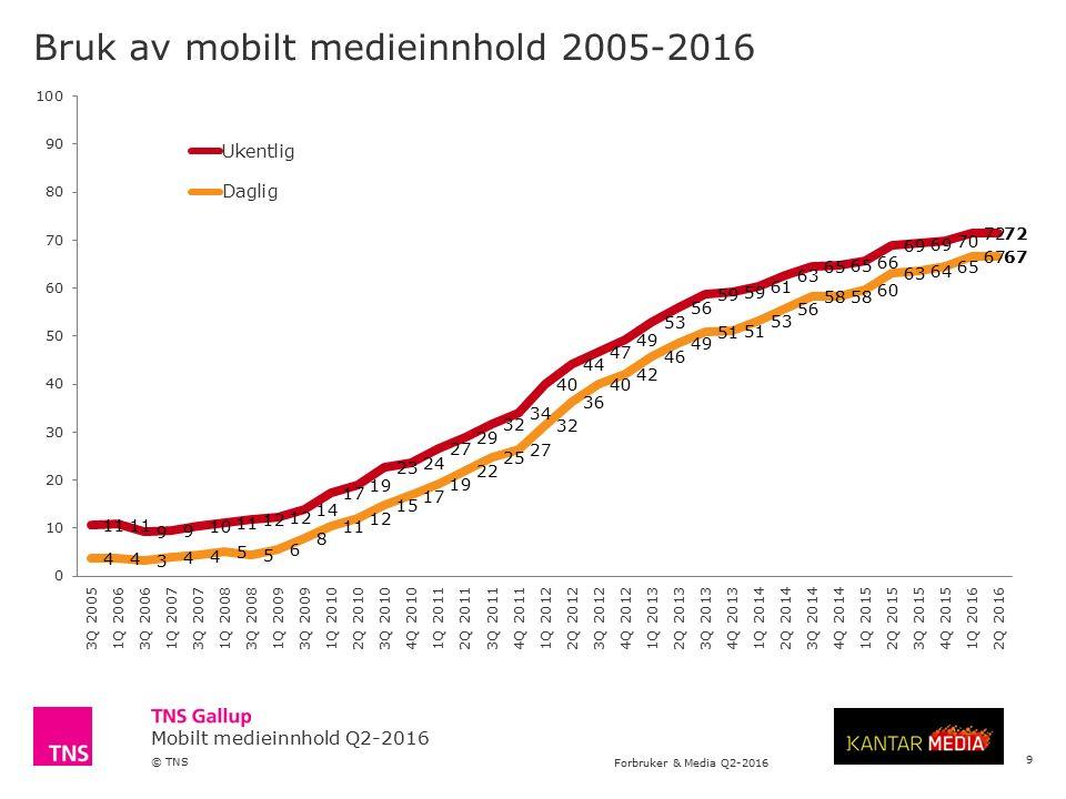 Mobilt medieinnhold Q2-2016 © TNS Forbruker & Media Q2-2016 4 Bruk av mobile innholdsleverandører – DAGLIG DEKNING