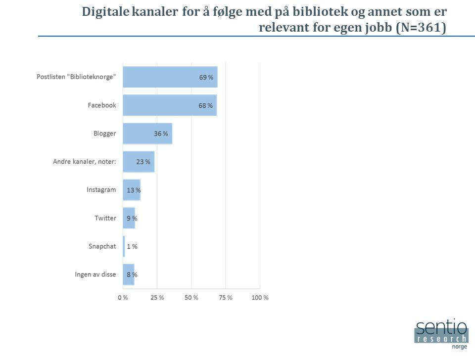 Digitale kanaler for å følge med på bibliotek og annet som er relevant for egen jobb (N=361)