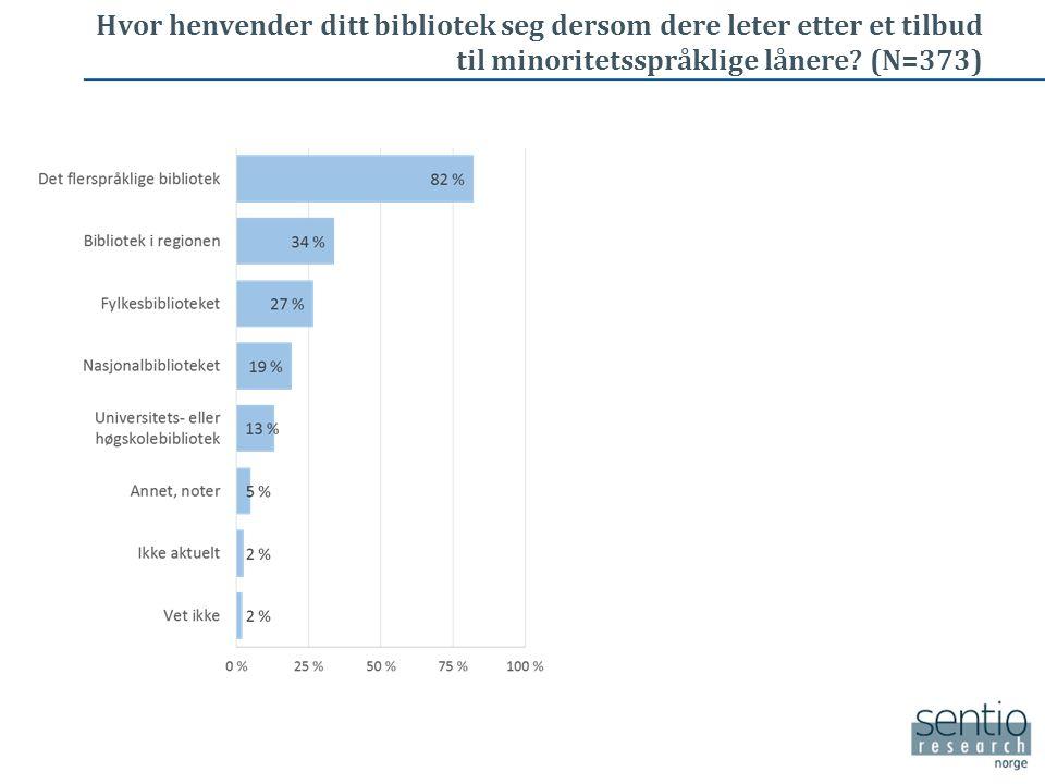 Kjennskap til og bruk av tjenestene til Det flerspråklige bibliotek