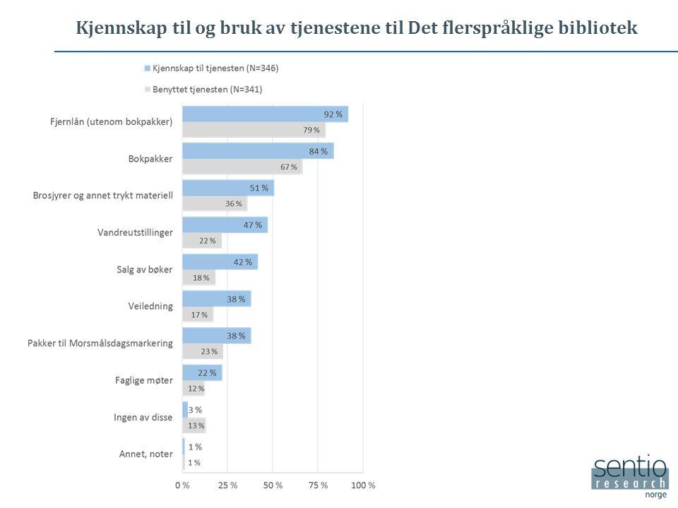 Vurdering av Det flerspråklige bibliotek sine tjenester