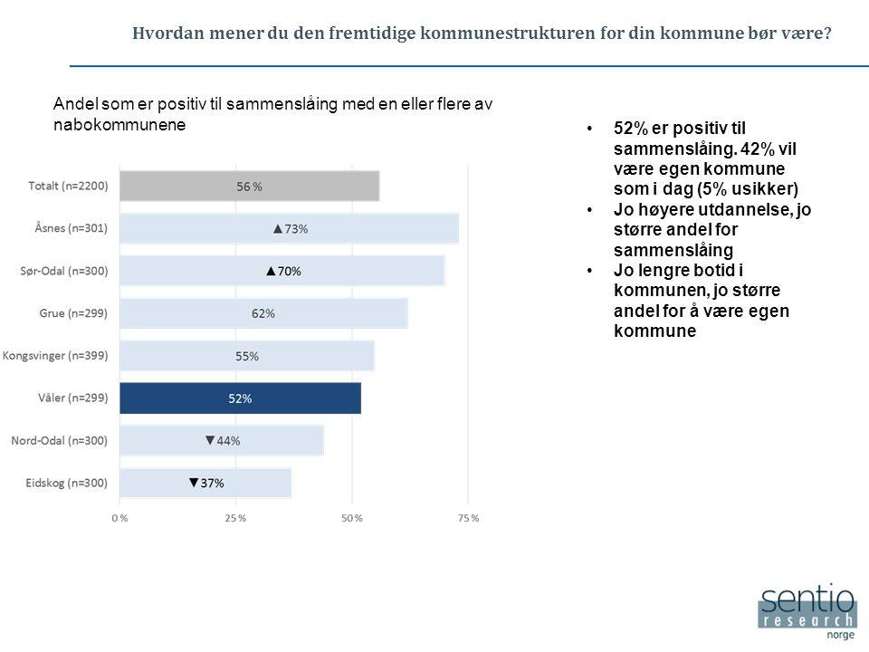 Dersom Våler kommune skulle slå seg sammen med en eller flere av nabokommunene, hvilken eller hvilke av nabokommunene burde din kommune slå seg sammen med.