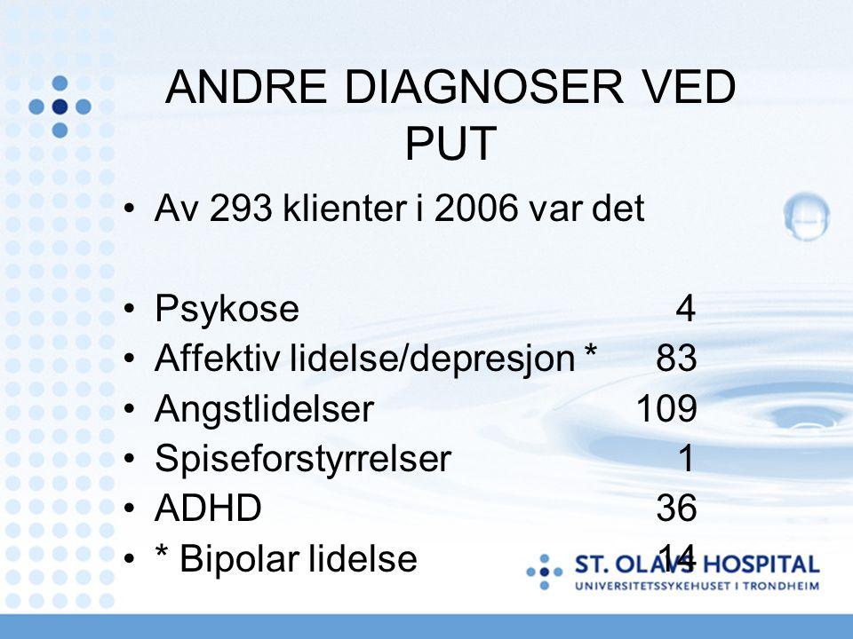 ANDRE DIAGNOSER VED PUT Av 293 klienter i 2006 var det Psykose 4 Affektiv lidelse/depresjon * 83 Angstlidelser109 Spiseforstyrrelser 1 ADHD 36 * Bipolar lidelse 14