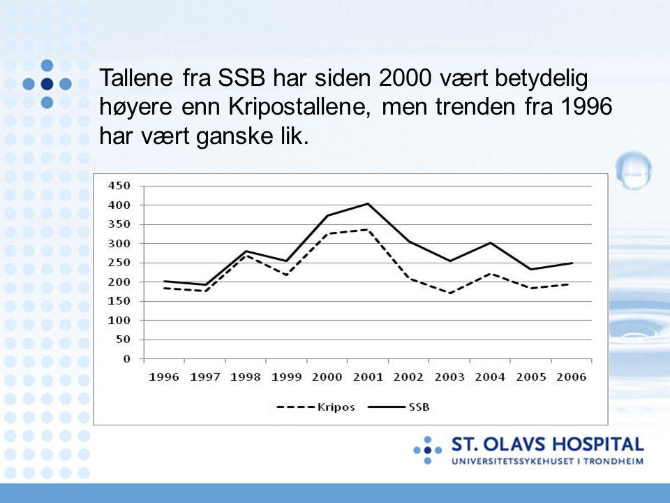 Tallene fra SSB har siden 2000 vært betydelig høyere enn Kripostallene, men trenden fra 1996 har vært ganske lik.