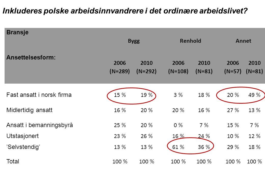 Bransje ByggRenholdAnnet Ansettelsesform: 2006 (N=289) 2010 (N=292) 2006 (N=108) 2010 (N=81) 2006 (N=57) 2010 (N=81) Fast ansatt i norsk firma 15 %19 %3 %18 %20 %49 % Midlertidig ansatt 16 %20 % 16 %27 %13 % Ansatt i bemanningsbyrå 25 %20 %0 %7 %15 %7 % Utstasjonert 23 %26 %16 %24 %10 %12 % 'Selvstendig' 13 % 61 %36 %29 %18 % Total 100 % Inkluderes polske arbeidsinnvandrere i det ordinære arbeidslivet