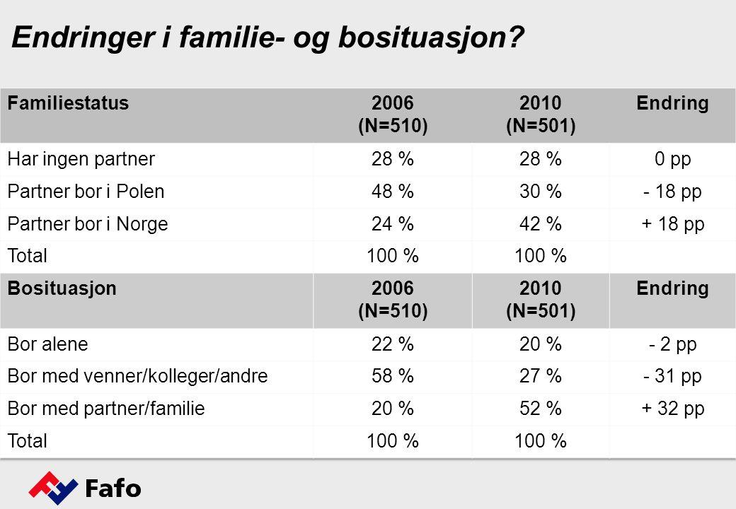 Endringer i familie- og bosituasjon