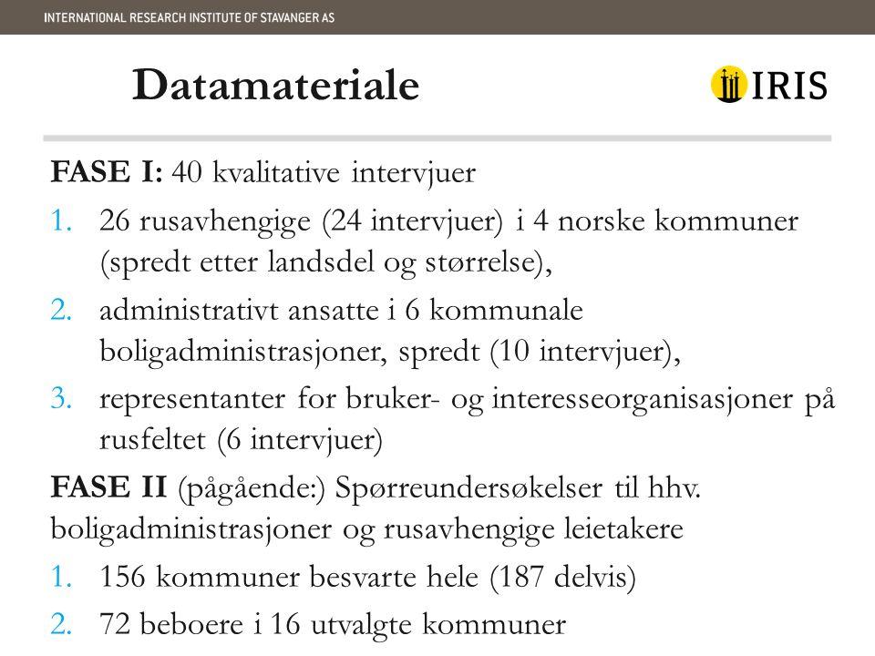 Datamateriale FASE I: 40 kvalitative intervjuer 1.26 rusavhengige (24 intervjuer) i 4 norske kommuner (spredt etter landsdel og størrelse), 2.administrativt ansatte i 6 kommunale boligadministrasjoner, spredt (10 intervjuer), 3.representanter for bruker- og interesseorganisasjoner på rusfeltet (6 intervjuer) FASE II (pågående:) Spørreundersøkelser til hhv.