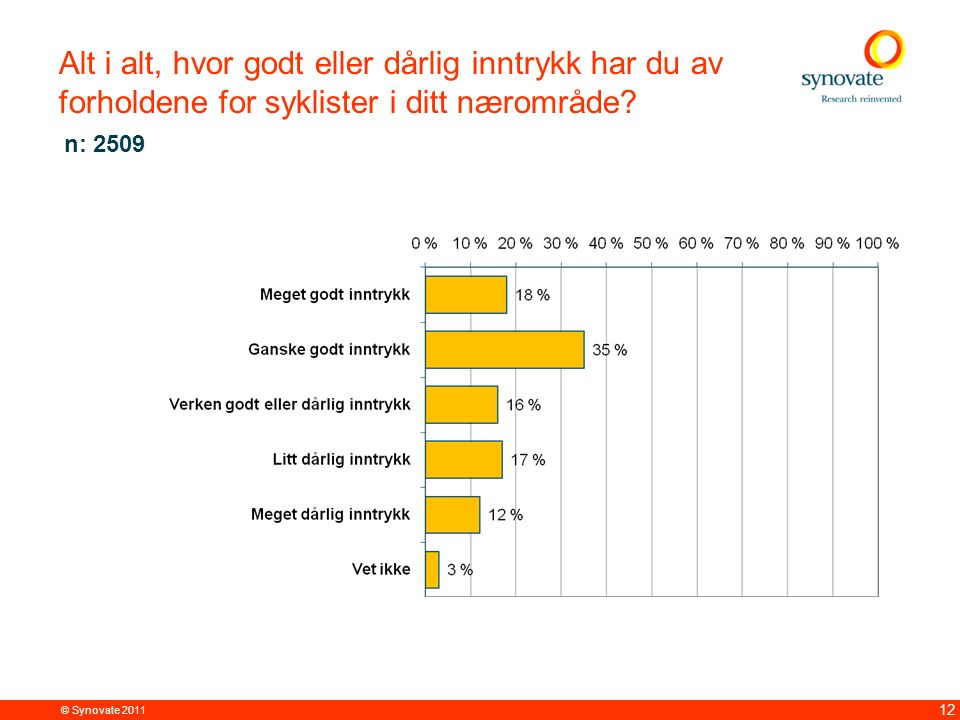 © Synovate 2011 12 Alt i alt, hvor godt eller dårlig inntrykk har du av forholdene for syklister i ditt nærområde? n: 2509