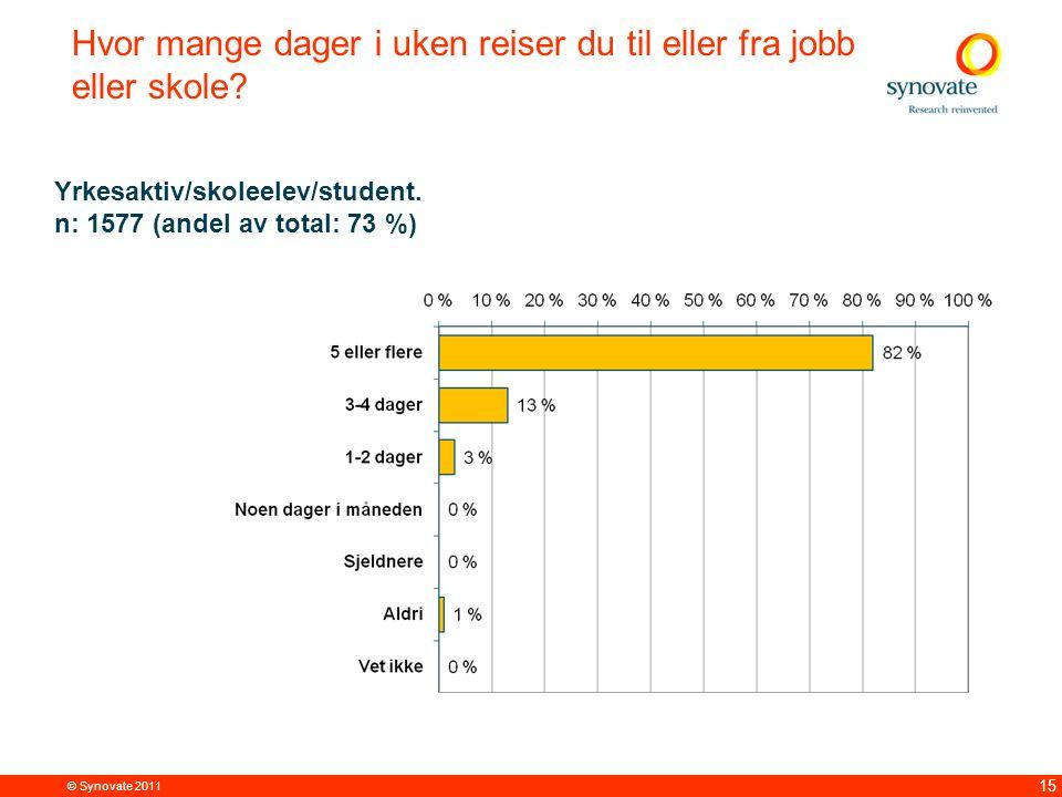 © Synovate 2011 15 Hvor mange dager i uken reiser du til eller fra jobb eller skole? Yrkesaktiv/skoleelev/student. n: 1577 (andel av total: 73 %)