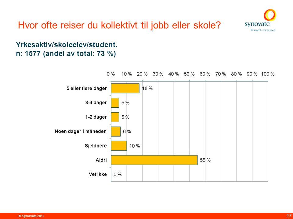 © Synovate 2011 17 Hvor ofte reiser du kollektivt til jobb eller skole? Yrkesaktiv/skoleelev/student. n: 1577 (andel av total: 73 %)