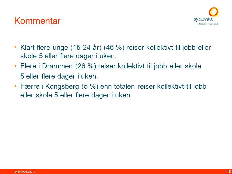 © Synovate 2011 18 Kommentar Klart flere unge (15-24 år) (46 %) reiser kollektivt til jobb eller skole 5 eller flere dager i uken. Flere i Drammen (26