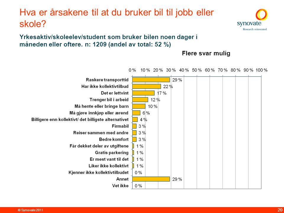 © Synovate 2011 20 Hva er årsakene til at du bruker bil til jobb eller skole? Yrkesaktiv/skoleelev/student som bruker bilen noen dager i måneden eller