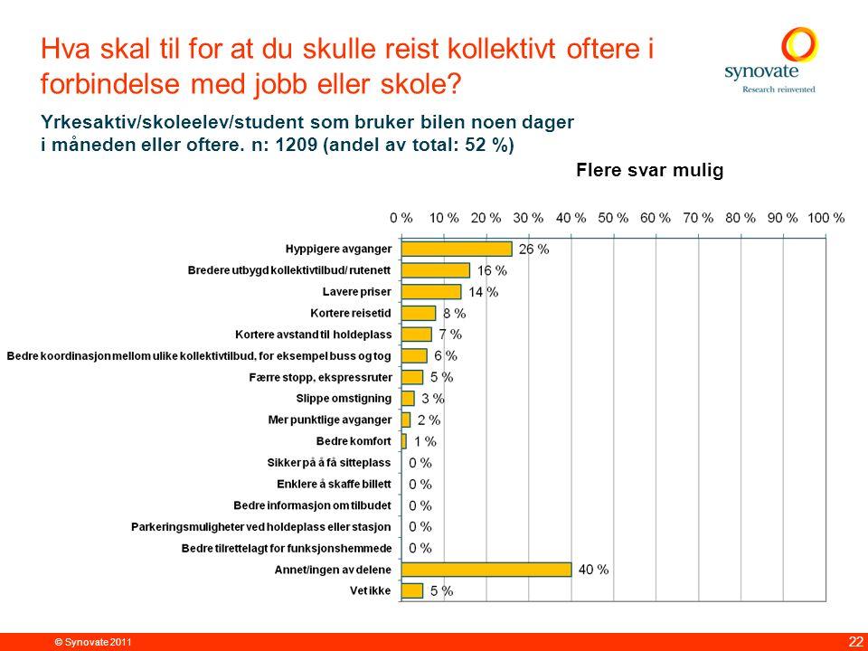 © Synovate 2011 22 Hva skal til for at du skulle reist kollektivt oftere i forbindelse med jobb eller skole.