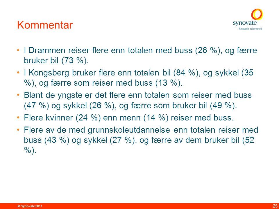 © Synovate 2011 25 Kommentar I Drammen reiser flere enn totalen med buss (26 %), og færre bruker bil (73 %). I Kongsberg bruker flere enn totalen bil