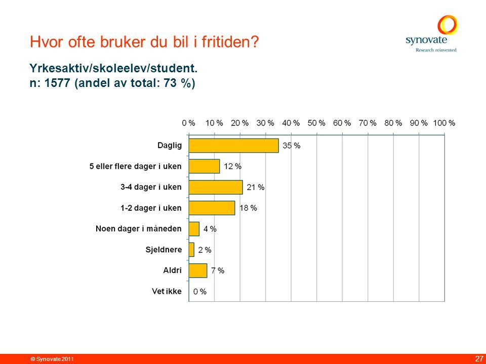 © Synovate 2011 27 Hvor ofte bruker du bil i fritiden? Yrkesaktiv/skoleelev/student. n: 1577 (andel av total: 73 %)